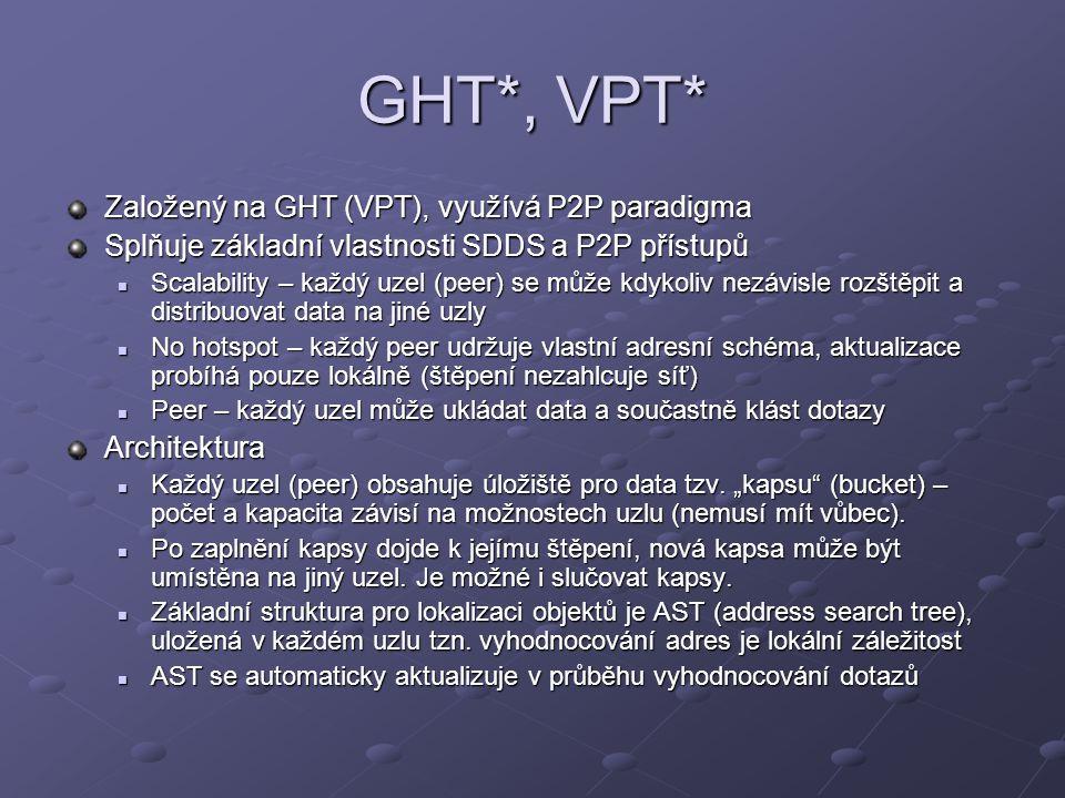 GHT*, VPT* Založený na GHT (VPT), využívá P2P paradigma Splňuje základní vlastnosti SDDS a P2P přístupů Scalability – každý uzel (peer) se může kdykoliv nezávisle rozštěpit a distribuovat data na jiné uzly Scalability – každý uzel (peer) se může kdykoliv nezávisle rozštěpit a distribuovat data na jiné uzly No hotspot – každý peer udržuje vlastní adresní schéma, aktualizace probíhá pouze lokálně (štěpení nezahlcuje síť) No hotspot – každý peer udržuje vlastní adresní schéma, aktualizace probíhá pouze lokálně (štěpení nezahlcuje síť) Peer – každý uzel může ukládat data a součastně klást dotazy Peer – každý uzel může ukládat data a součastně klást dotazyArchitektura Každý uzel (peer) obsahuje úložiště pro data tzv.