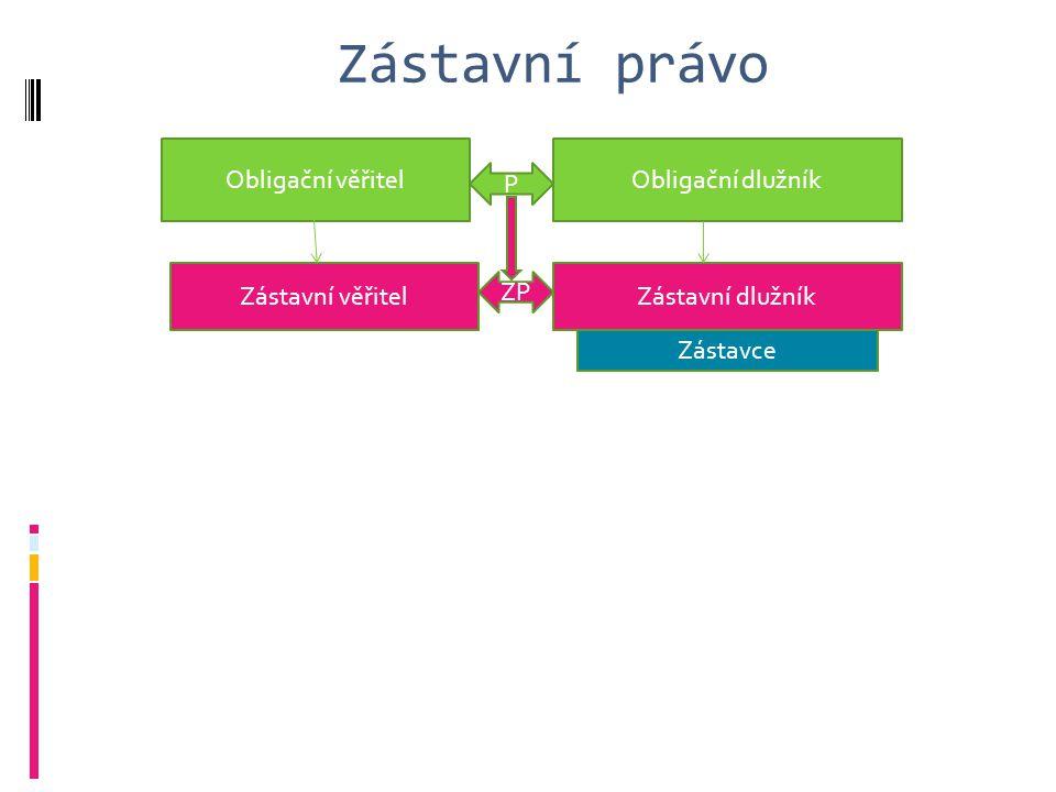 Zástavní právo - nově lze zajistit zadržovacím právem i nesplatnou pohledávku za zákonem stanovených podmínek Obligační věřitelObligační dlužník Zásta