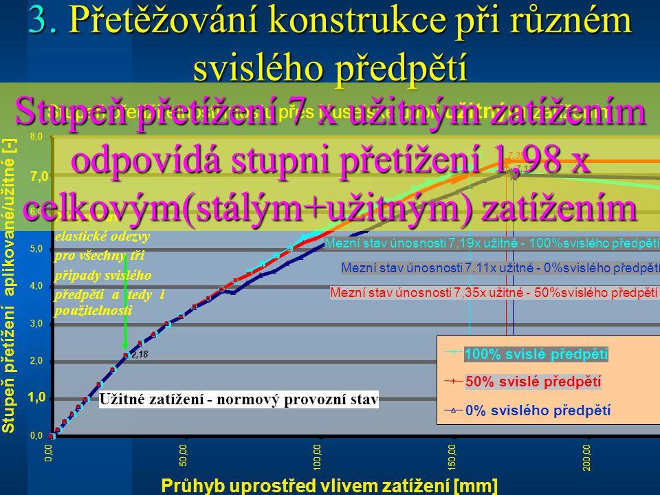 3. Přetěžování konstrukce při různém svislého předpětí Stupeň přetížitelnosti mostu přes Nuselské údolí užitným zatížením 7,19 7,35 7,11 2, 18 0,0 1,0