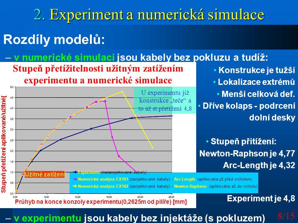 8/15 – v numerické simulaci jsou kabely bez pokluzu a tudíž: Konstrukce je tužší Lokalizace extrémů Menší celková def. Dříve kolaps - podrcení dolní d