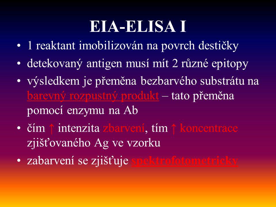 EIA-ELISA I 1 reaktant imobilizován na povrch destičky detekovaný antigen musí mít 2 různé epitopy výsledkem je přeměna bezbarvého substrátu na barevn