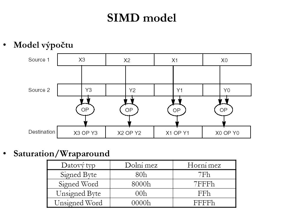 SIMD model Model výpočtu Saturation/Wraparound Datový typDolní mezHorní mez Signed Byte80h7Fh Signed Word8000h7FFFh Unsigned Byte00hFFh Unsigned Word0000hFFFFh