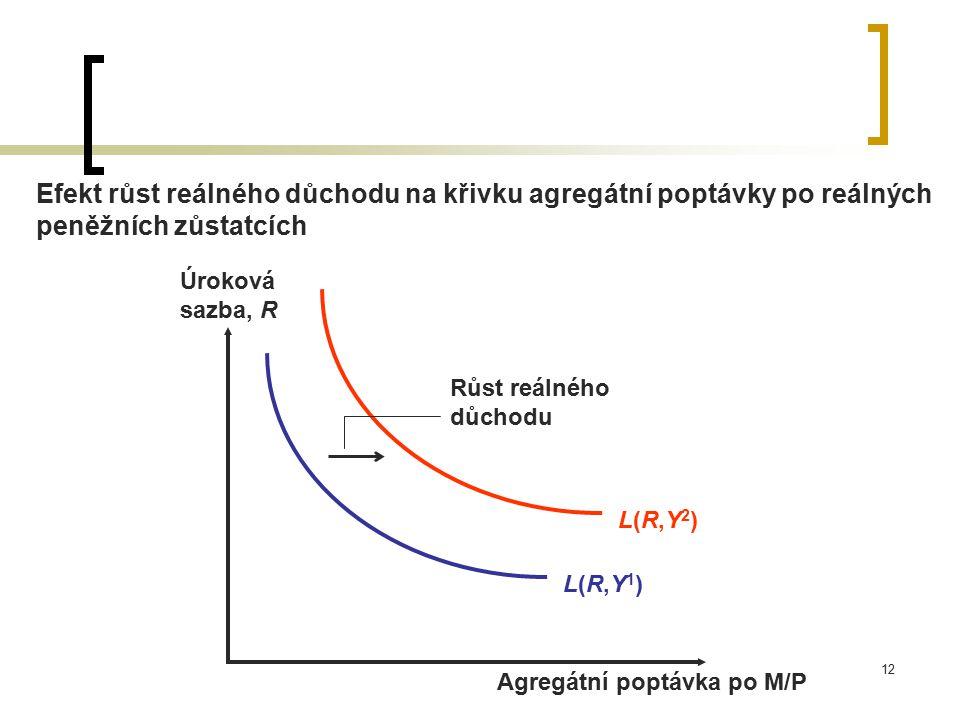 12 Efekt růst reálného důchodu na křivku agregátní poptávky po reálných peněžních zůstatcích L(R,Y2)L(R,Y2) Růst reálného důchodu L(R,Y1)L(R,Y1) Úroko