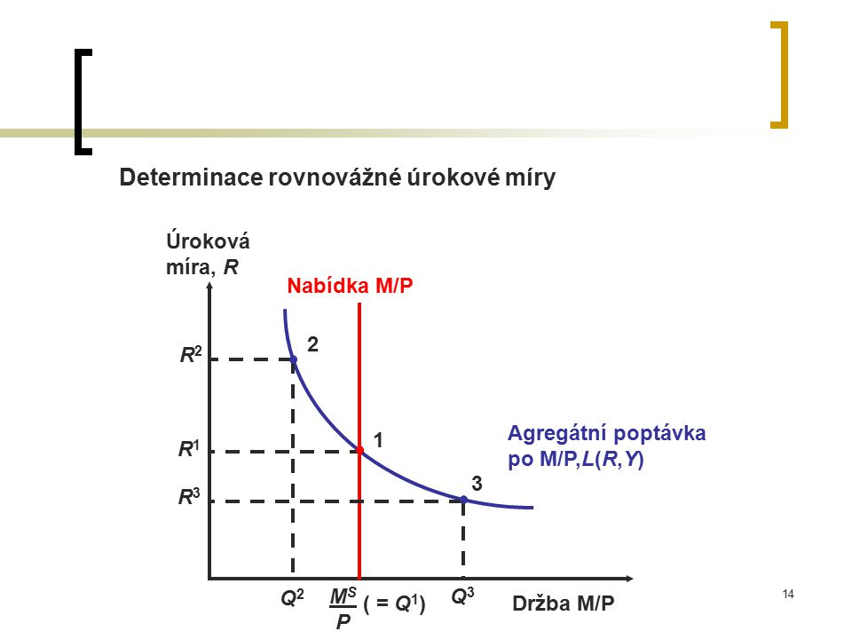 14 Determinace rovnovážné úrokové míry Agregátní poptávka po M/P,L(R,Y) Úroková míra, R Držba M/P Nabídka M/P MS PMS P ( = Q 1 ) R2R2 Q2Q2 2 R1R1 1 R3