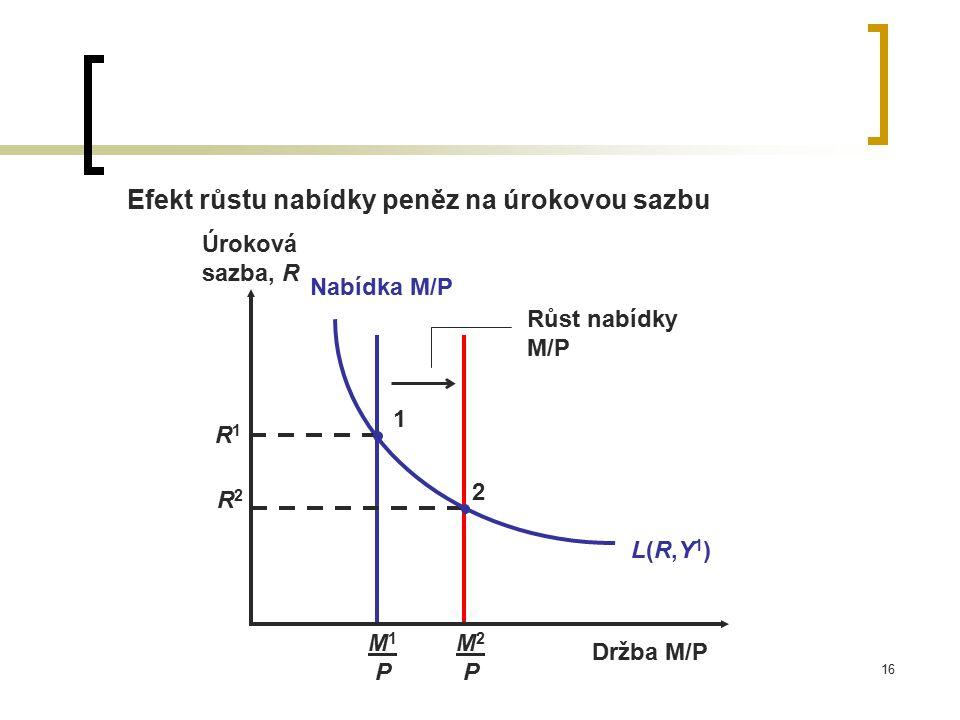 16 M2 PM2 P M1 PM1 P Nabídka M/P Efekt růstu nabídky peněz na úrokovou sazbu R2R2 2 Růst nabídky M/P L(R,Y1)L(R,Y1) R1R1 1 Úroková sazba, R Držba M/P