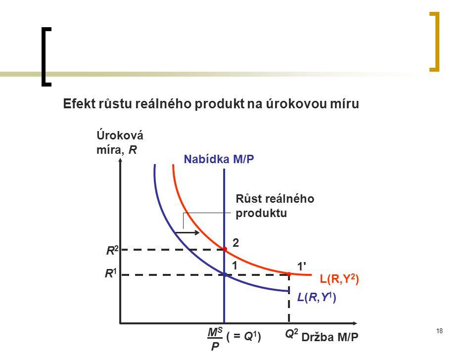 18 Efekt růstu reálného produkt na úrokovou míru Q2Q2 1'1' L(R,Y1)L(R,Y1) L(R,Y 2 ) Růst reálného produktu Nabídka M/P MS PMS P ( = Q 1 ) R2R2 2 R1R1