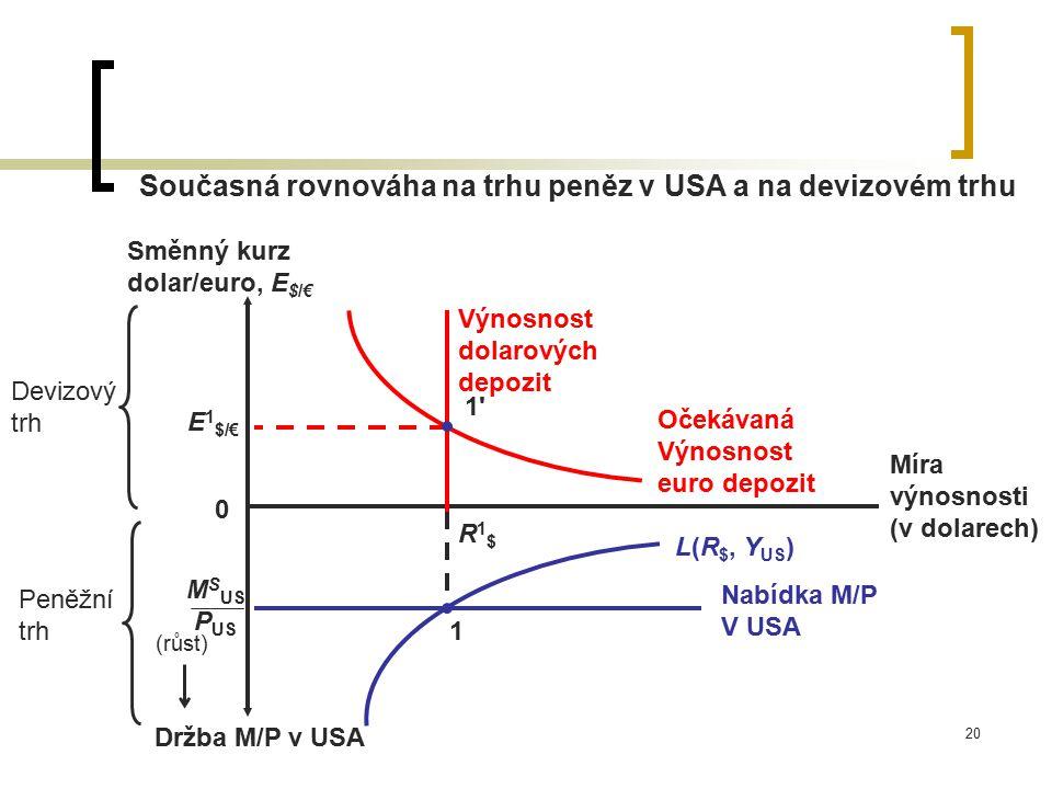 20 Současná rovnováha na trhu peněz v USA a na devizovém trhu Devizový trh Míra výnosnosti (v dolarech) Směnný kurz dolar/euro, E $/€ 0 Výnosnost dola