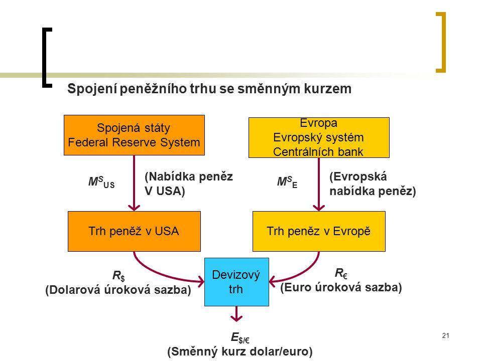 21 Spojení peněžního trhu se směnným kurzem Trh peněz v EvropěTrh peněž v USA Evropa Evropský systém Centrálních bank Spojená státy Federal Reserve Sy