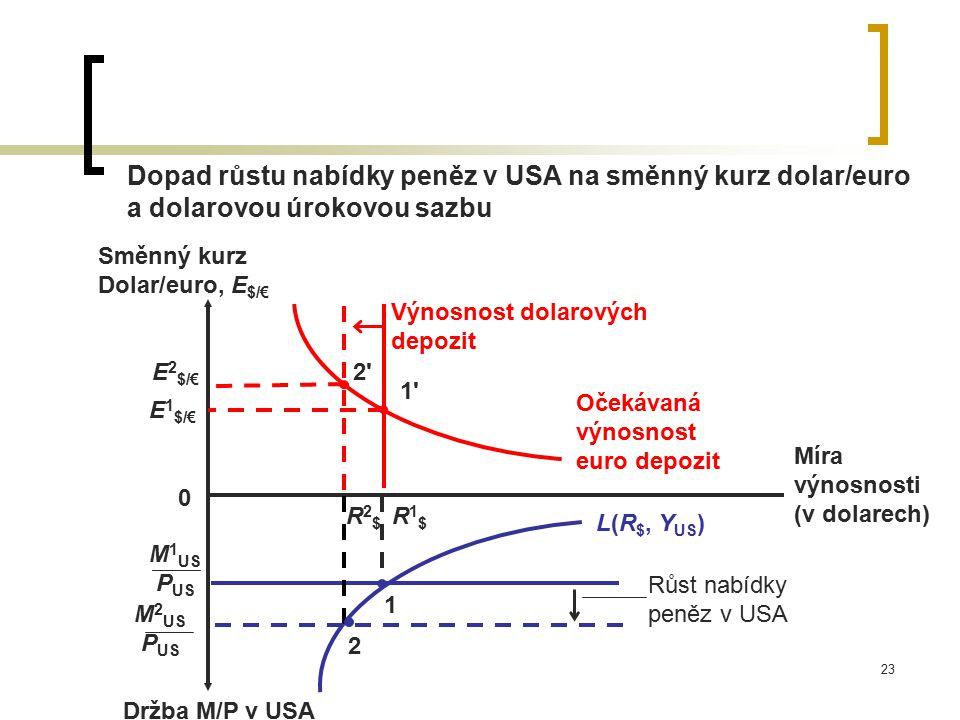 23 Dopad růstu nabídky peněz v USA na směnný kurz dolar/euro a dolarovou úrokovou sazbu Držba M/P v USA Růst nabídky peněz v USA Očekávaná výnosnost e