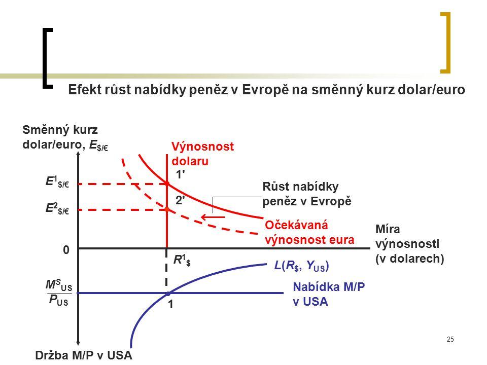 25 Efekt růst nabídky peněz v Evropě na směnný kurz dolar/euro Růst nabídky peněz v Evropě Držba M/P v USA Míra výnosnosti (v dolarech) Směnný kurz do