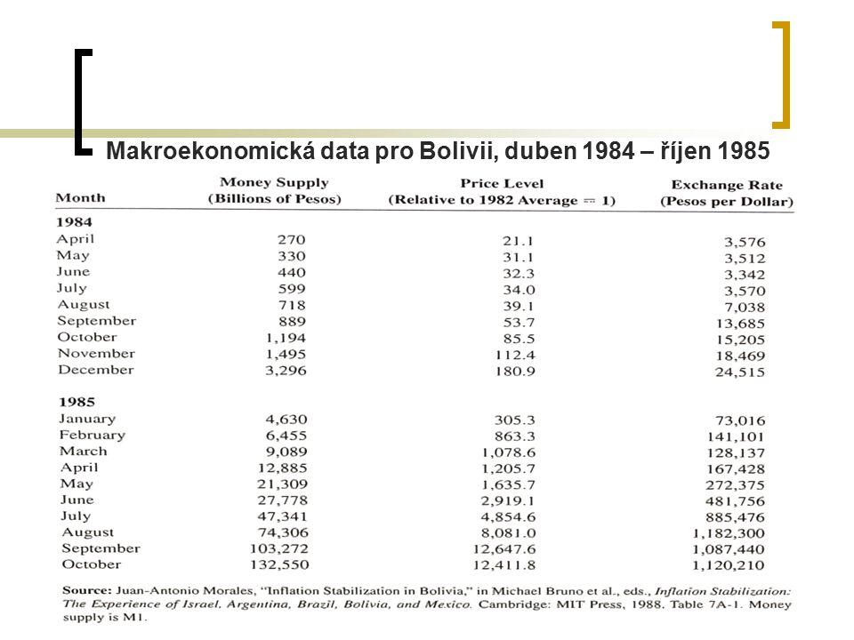 30 Makroekonomická data pro Bolivii, duben 1984 – říjen 1985