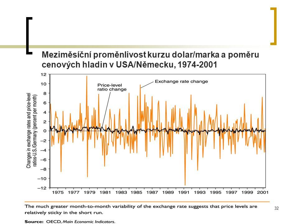 32 Meziměsíční proměnlivost kurzu dolar/marka a poměru cenových hladin v USA/Německu, 1974-2001