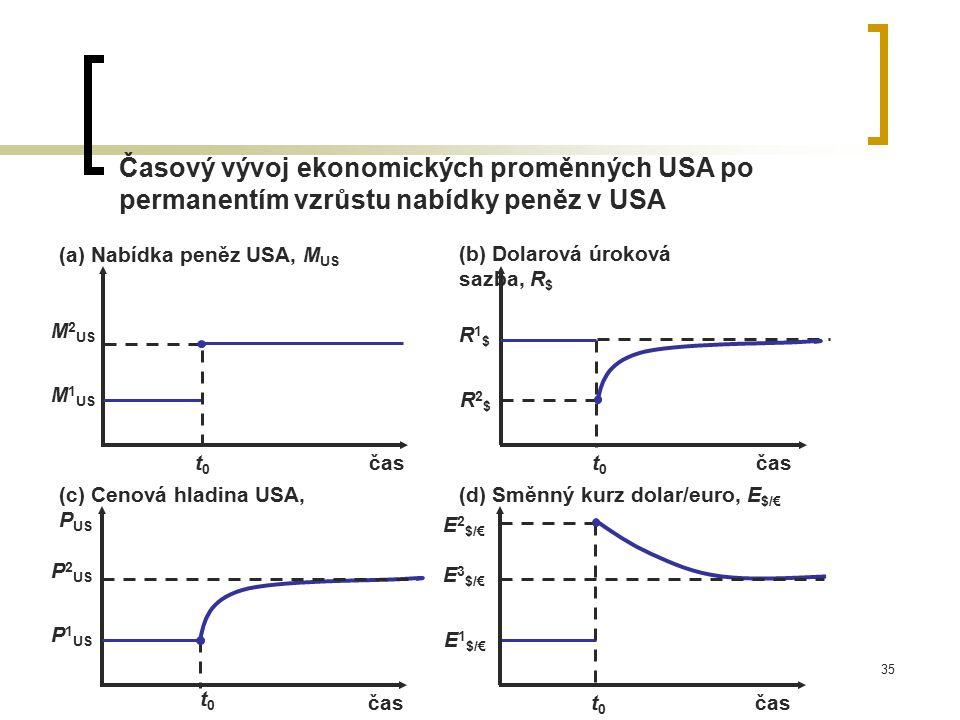 35 Časový vývoj ekonomických proměnných USA po permanentím vzrůstu nabídky peněz v USA P 2 US E 3 $/€ E 1 $/€ t0t0 (a) Nabídka peněz USA, M US čas (c)