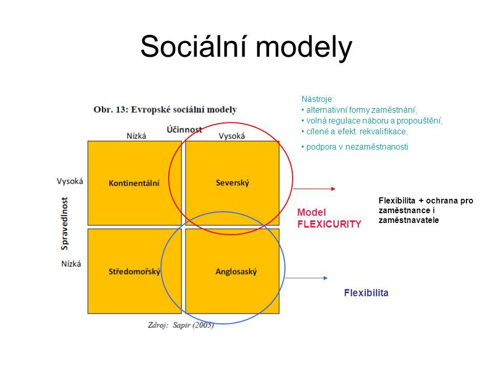 Sociální modely Model FLEXICURITY Flexibilita Flexibilita + ochrana pro zaměstnance i zaměstnavatele Nástroje: alternativní formy zaměstnání, volná regulace náboru a propouštění, cílené a efekt.