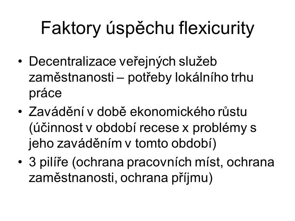 Faktory úspěchu flexicurity Decentralizace veřejných služeb zaměstnanosti – potřeby lokálního trhu práce Zavádění v době ekonomického růstu (účinnost v období recese x problémy s jeho zaváděním v tomto období) 3 pilíře (ochrana pracovních míst, ochrana zaměstnanosti, ochrana příjmu)
