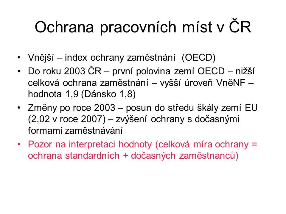 Ochrana pracovních míst v ČR Vnější – index ochrany zaměstnání (OECD) Do roku 2003 ČR – první polovina zemí OECD – nižší celková ochrana zaměstnání – vyšší úroveň VněNF – hodnota 1,9 (Dánsko 1,8) Změny po roce 2003 – posun do středu škály zemí EU (2,02 v roce 2007) – zvýšení ochrany s dočasnými formami zaměstnávání Pozor na interpretaci hodnoty (celková míra ochrany = ochrana standardních + dočasných zaměstnanců)