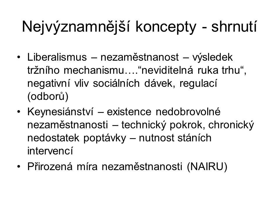 Nejvýznamnější koncepty - shrnutí Liberalismus – nezaměstnanost – výsledek tržního mechanismu…. neviditelná ruka trhu , negativní vliv sociálních dávek, regulací (odborů) Keynesiánství – existence nedobrovolné nezaměstnanosti – technický pokrok, chronický nedostatek poptávky – nutnost stáních intervencí Přirozená míra nezaměstnanosti (NAIRU)