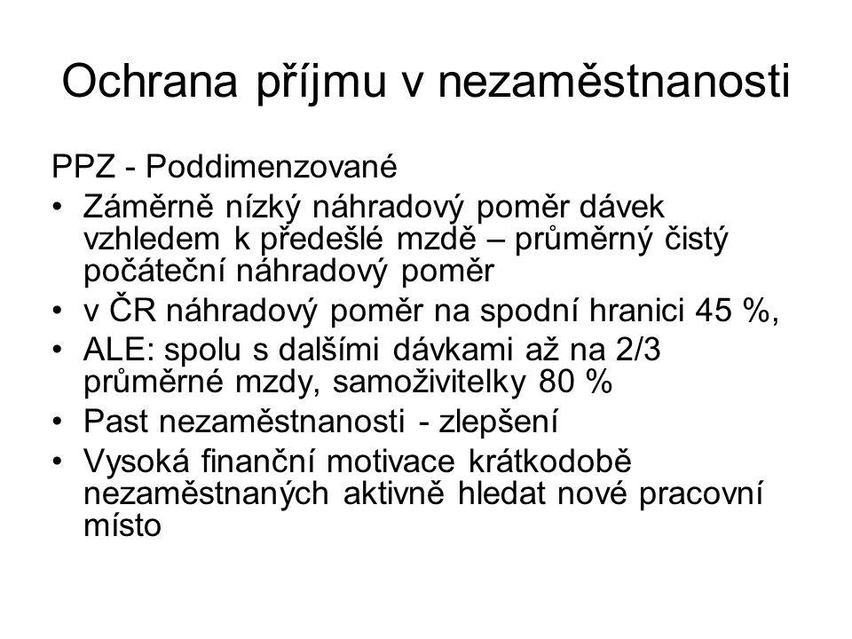 Ochrana příjmu v nezaměstnanosti PPZ - Poddimenzované Záměrně nízký náhradový poměr dávek vzhledem k předešlé mzdě – průměrný čistý počáteční náhradový poměr v ČR náhradový poměr na spodní hranici 45 %, ALE: spolu s dalšími dávkami až na 2/3 průměrné mzdy, samoživitelky 80 % Past nezaměstnanosti - zlepšení Vysoká finanční motivace krátkodobě nezaměstnaných aktivně hledat nové pracovní místo