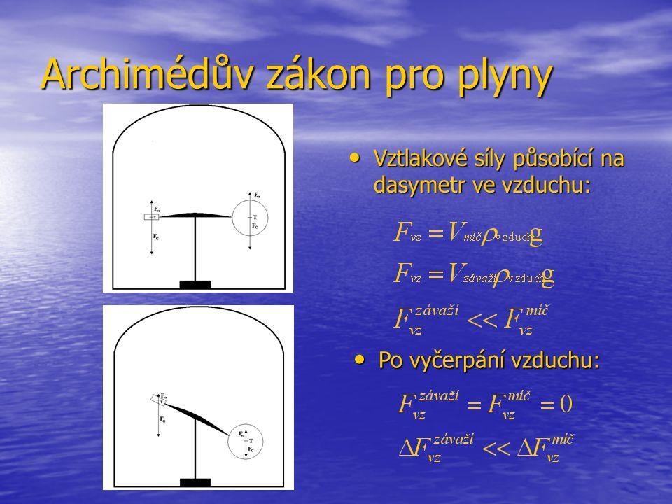 Archimédův zákon pro plyny Vztlakové síly působící na dasymetr ve vzduchu: Vztlakové síly působící na dasymetr ve vzduchu: Po vyčerpání vzduchu: Po vyčerpání vzduchu: