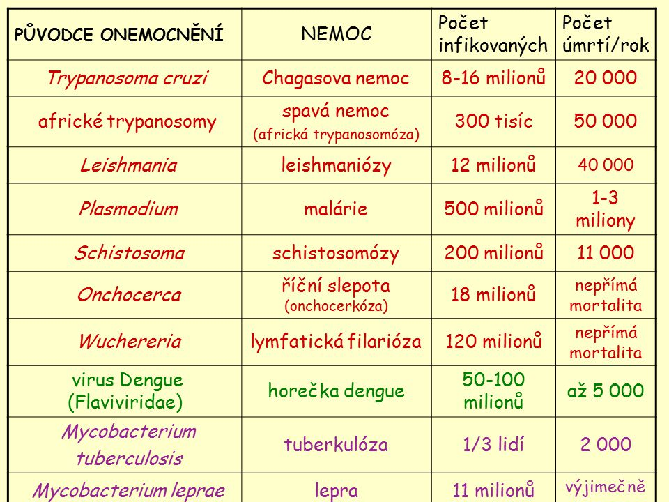 PŮVODCE ONEMOCNĚNÍ NEMOC Počet infikovaných Počet úmrtí/rok Trypanosoma cruziChagasova nemoc8-16 milionů20 000 africké trypanosomy spavá nemoc (africk