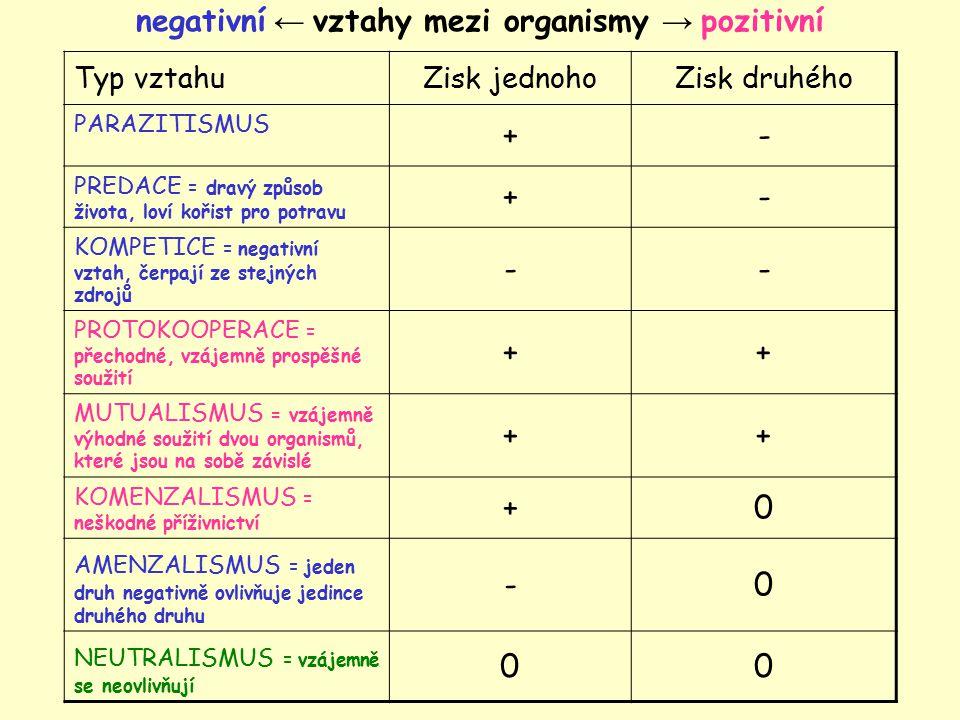 negativní ← vztahy mezi organismy → pozitivní Typ vztahuZisk jednohoZisk druhého PARAZITISMUS +- PREDACE = dravý způsob života, loví kořist pro potrav