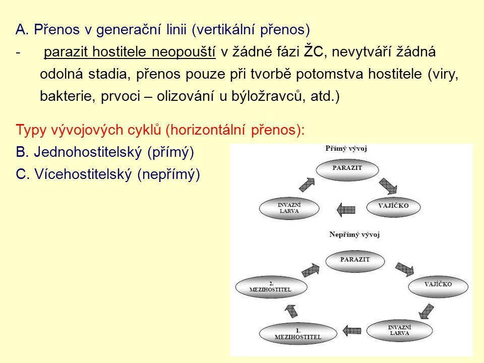 A. Přenos v generační linii (vertikální přenos) - parazit hostitele neopouští v žádné fázi ŽC, nevytváří žádná odolná stadia, přenos pouze při tvorbě