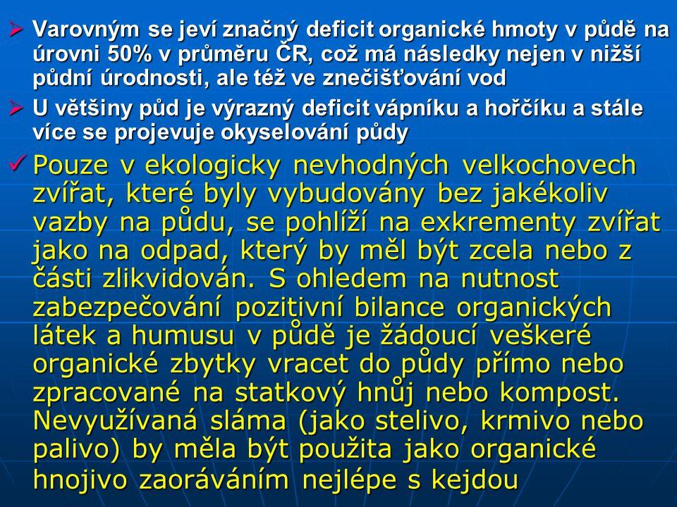  Varovným se jeví značný deficit organické hmoty v půdě na úrovni 50% v průměru ČR, což má následky nejen v nižší půdní úrodnosti, ale též ve znečišť