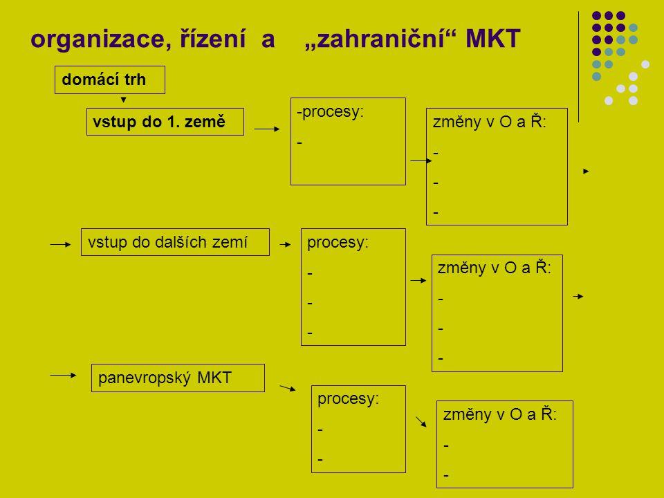 4.úkol: na příkladu podniku dle vlastního výběru promyslet změnu v procesech a v O a Ř při postupné míře internacionalizace a evropeizace MKT