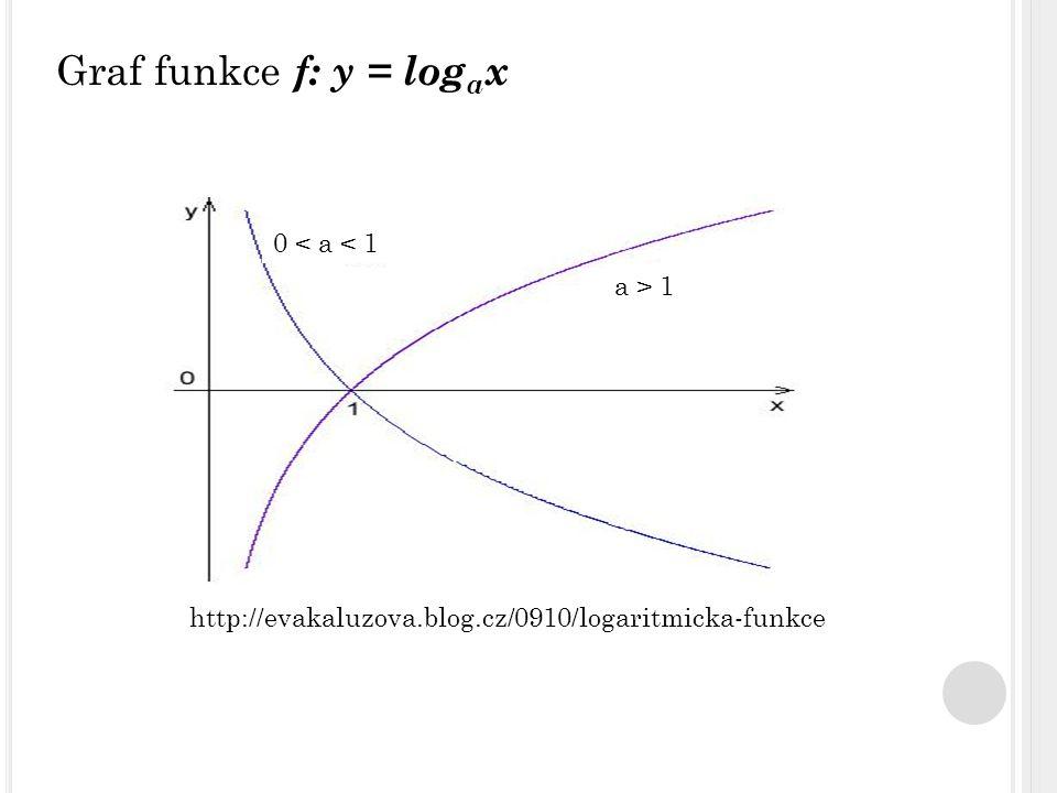 1) Načrtněte graf funkce: g: y = log 8 (x – 1) – 2.