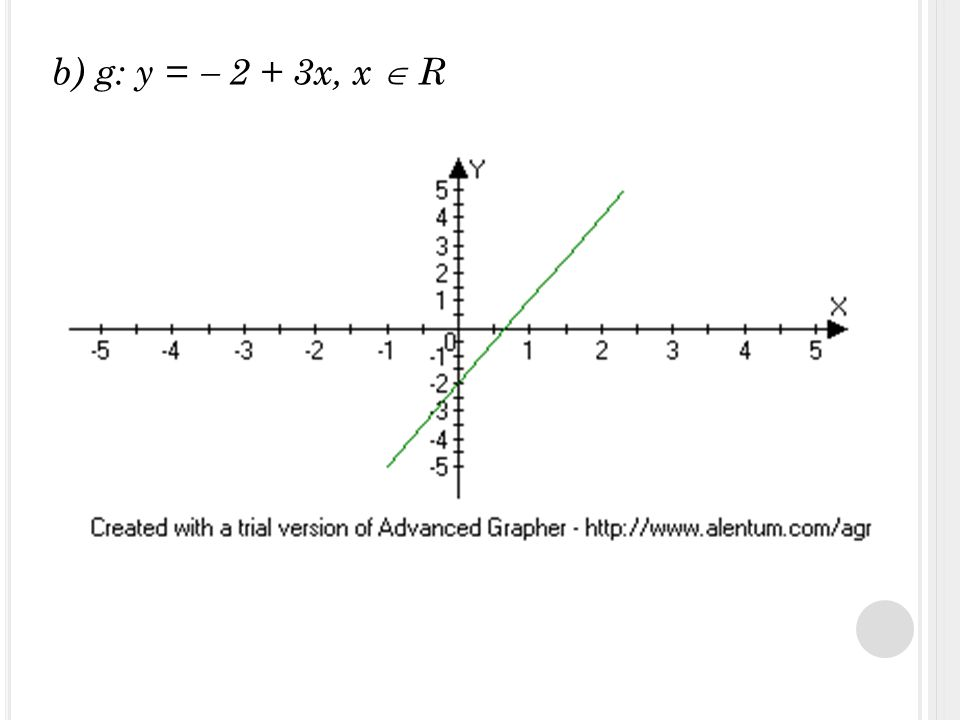b) g: y =  2 + 3x, x  R