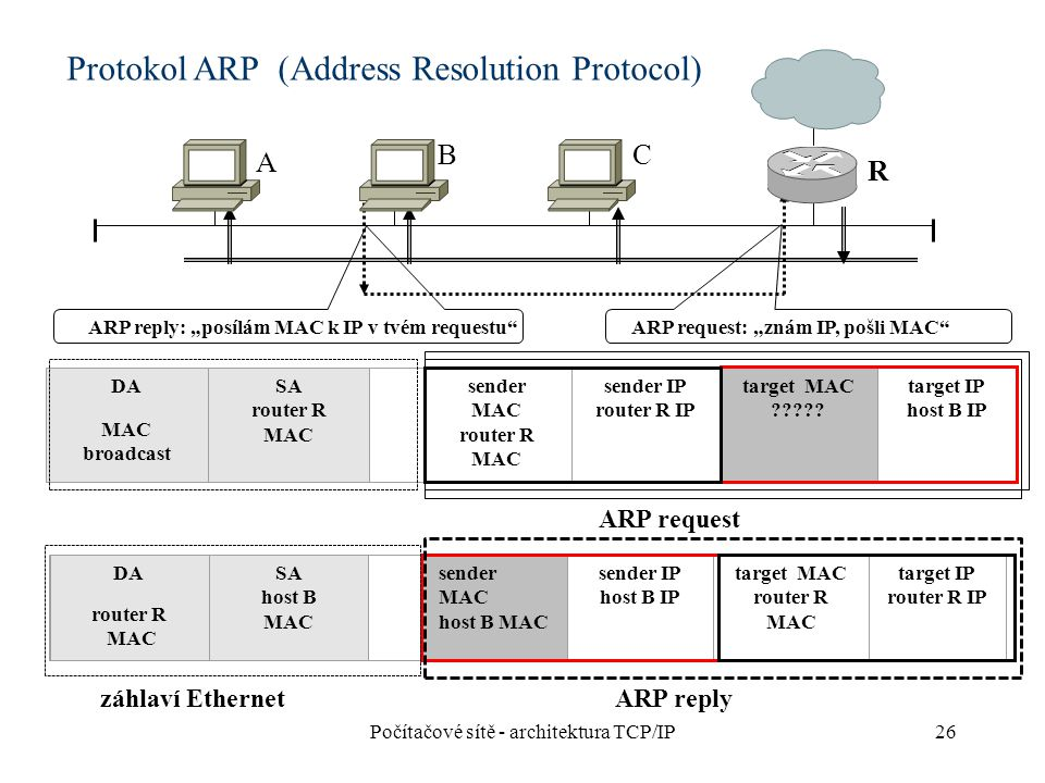 26 A B R C DA MAC broadcast SA router R MAC sender MAC router R MAC sender IP router R IP target MAC ????.