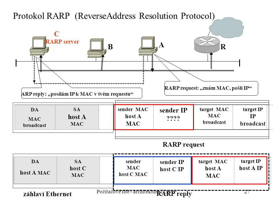 27 C B A R DA MAC broadcast SA host A MAC sender MAC host A MAC sender IP ???.