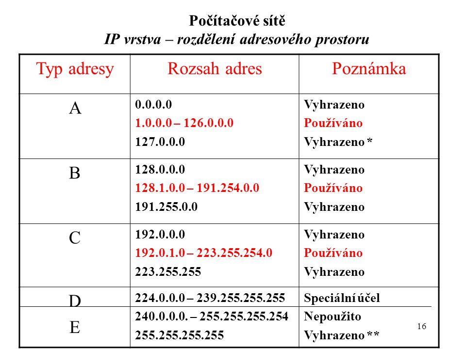 16 Počítačové sítě IP vrstva – rozdělení adresového prostoru Typ adresyRozsah adresPoznámka A 0.0.0.0 1.0.0.0 – 126.0.0.0 127.0.0.0 Vyhrazeno Používáno Vyhrazeno * B 128.0.0.0 128.1.0.0 – 191.254.0.0 191.255.0.0 Vyhrazeno Používáno Vyhrazeno C 192.0.0.0 192.0.1.0 – 223.255.254.0 223.255.255 Vyhrazeno Používáno Vyhrazeno DEDE 224.0.0.0 – 239.255.255.255 240.0.0.0.