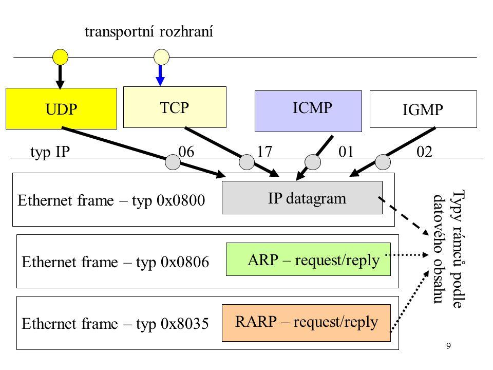 9 transportní rozhraní Ethernet frame – typ 0x8035 Ethernet frame – typ 0x0806 Ethernet frame – typ 0x0800 IP datagram ARP – request/reply RARP – request/reply UDP TCP IGMP ICMP typ IP 06 17 01 02 Typy rámců podle datového obsahu