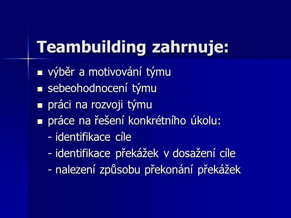 Teambuilding zahrnuje: výběr a motivování týmu výběr a motivování týmu sebeohodnocení týmu sebeohodnocení týmu práci na rozvoji týmu práci na rozvoji