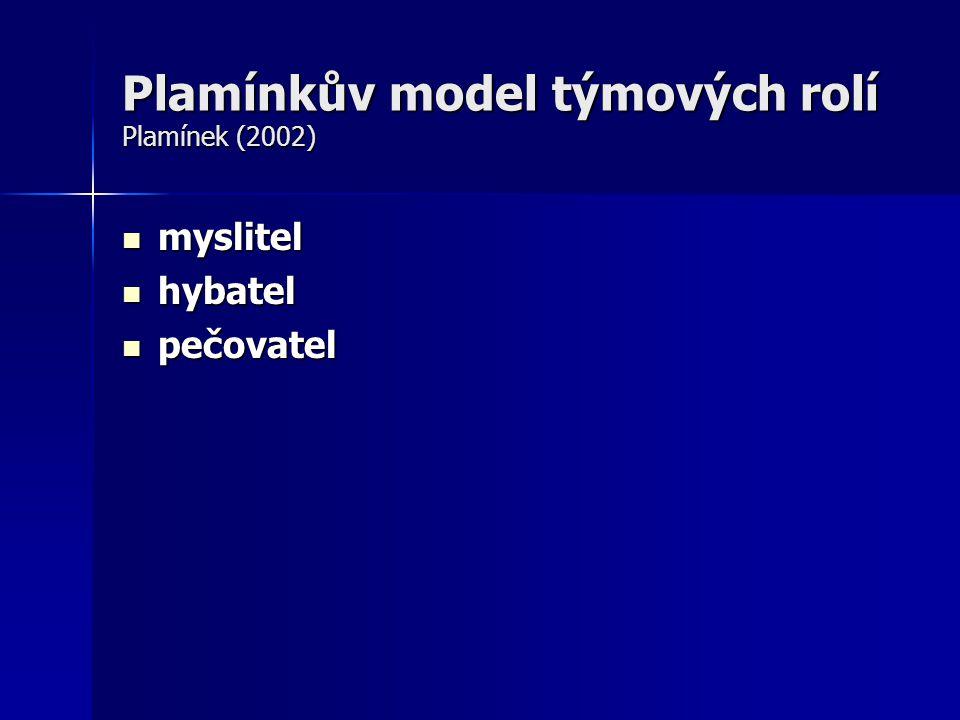 Plamínkův model týmových rolí Plamínek (2002) myslitel myslitel hybatel hybatel pečovatel pečovatel