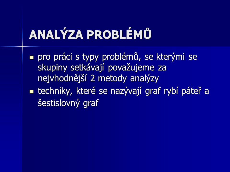 ANALÝZA PROBLÉMŮ pro práci s typy problémů, se kterými se skupiny setkávají považujeme za nejvhodnější 2 metody analýzy pro práci s typy problémů, se