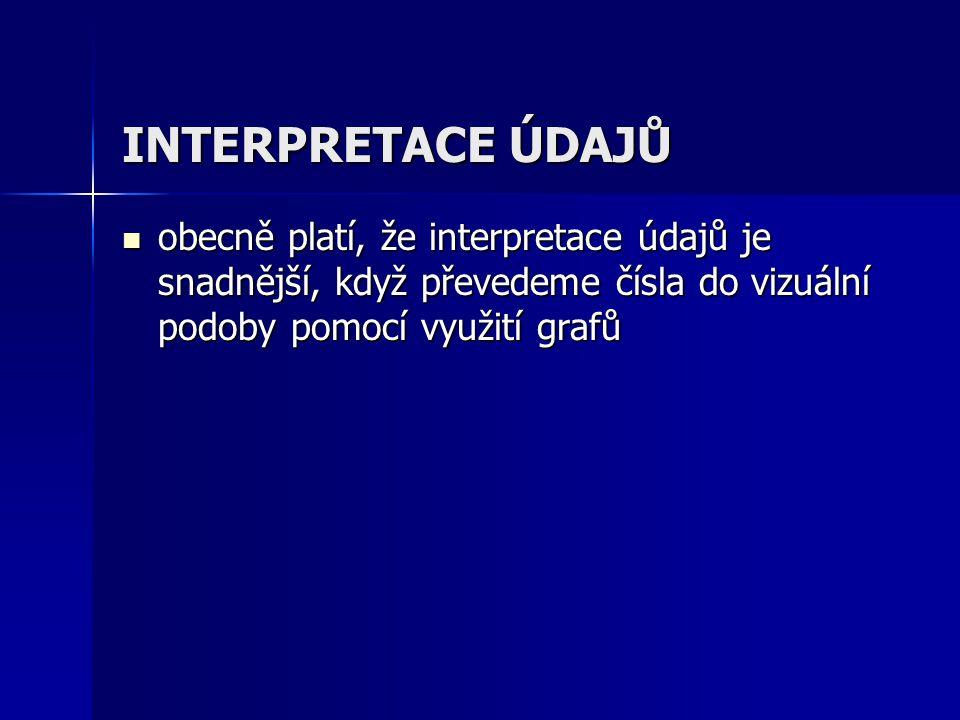 INTERPRETACE ÚDAJŮ obecně platí, že interpretace údajů je snadnější, když převedeme čísla do vizuální podoby pomocí využití grafů obecně platí, že int