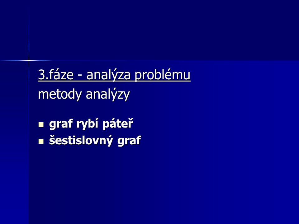 3.fáze - analýza problému metody analýzy graf rybí páteř graf rybí páteř šestislovný graf šestislovný graf