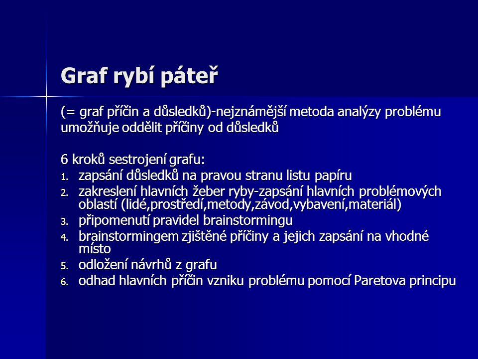 Graf rybí páteř (= graf příčin a důsledků)-nejznámější metoda analýzy problému umožňuje oddělit příčiny od důsledků 6 kroků sestrojení grafu: 1. zapsá