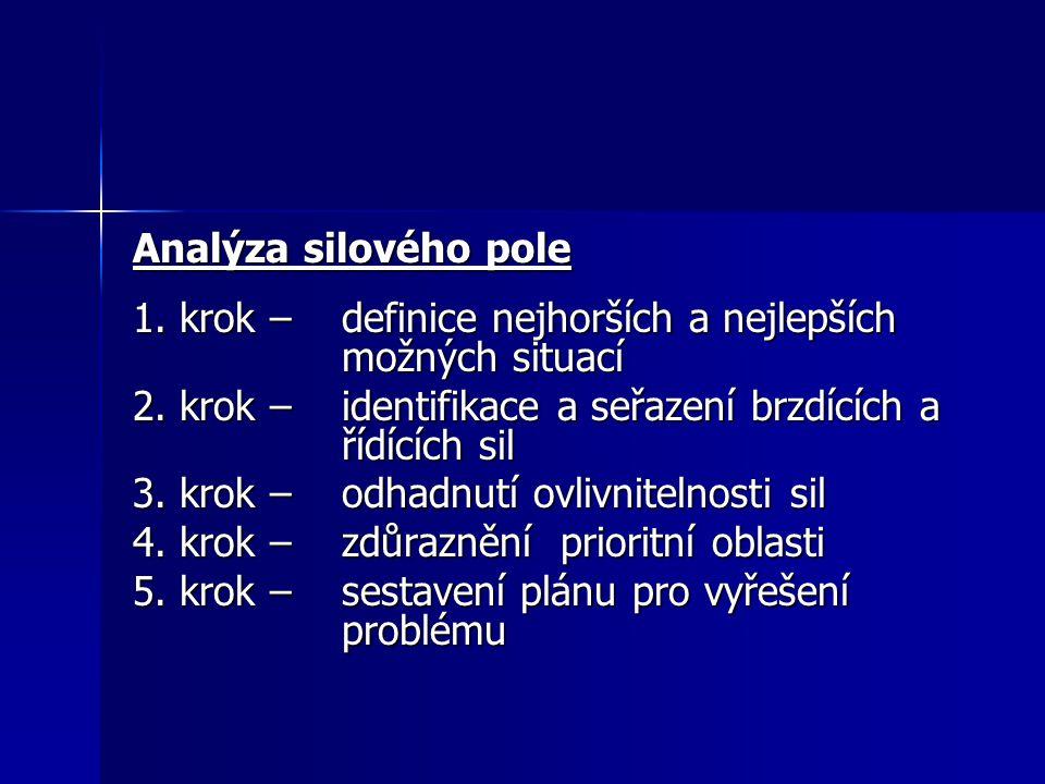 Analýza silového pole 1. krok – definice nejhorších a nejlepších možných situací 2. krok – identifikace a seřazení brzdících a řídících sil 3. krok –