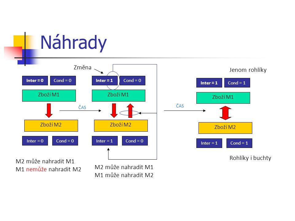 Náhrady Zboží M1 Inter = 0Cond = 0 Zboží M2 Inter = 0Cond = 0 M2 může nahradit M1 M1 nemůže nahradit M2 Zboží M1 Inter = 1Cond = 0 Zboží M2 Inter = 1Cond = 0 M2 může nahradit M1 M1 může nahradit M2 Změna Zboží M1 Inter = 1Cond = 1 Zboží M2 Inter = 1Cond = 1 ČAS Jenom rohlíky Rohlíky i buchty