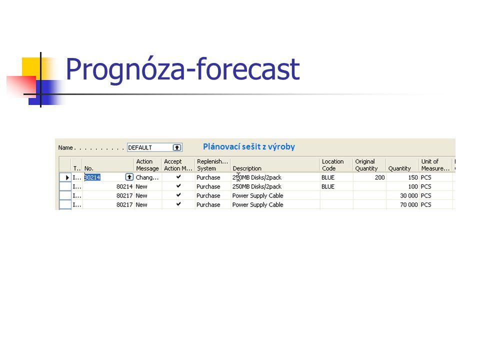 Prognóza-forecast Plánovací sešit z výroby