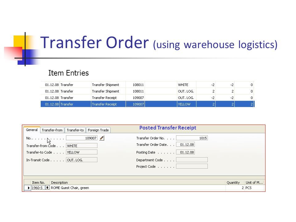 Transfer Order (using warehouse logistics) Item Entries Posted Transfer Receipt