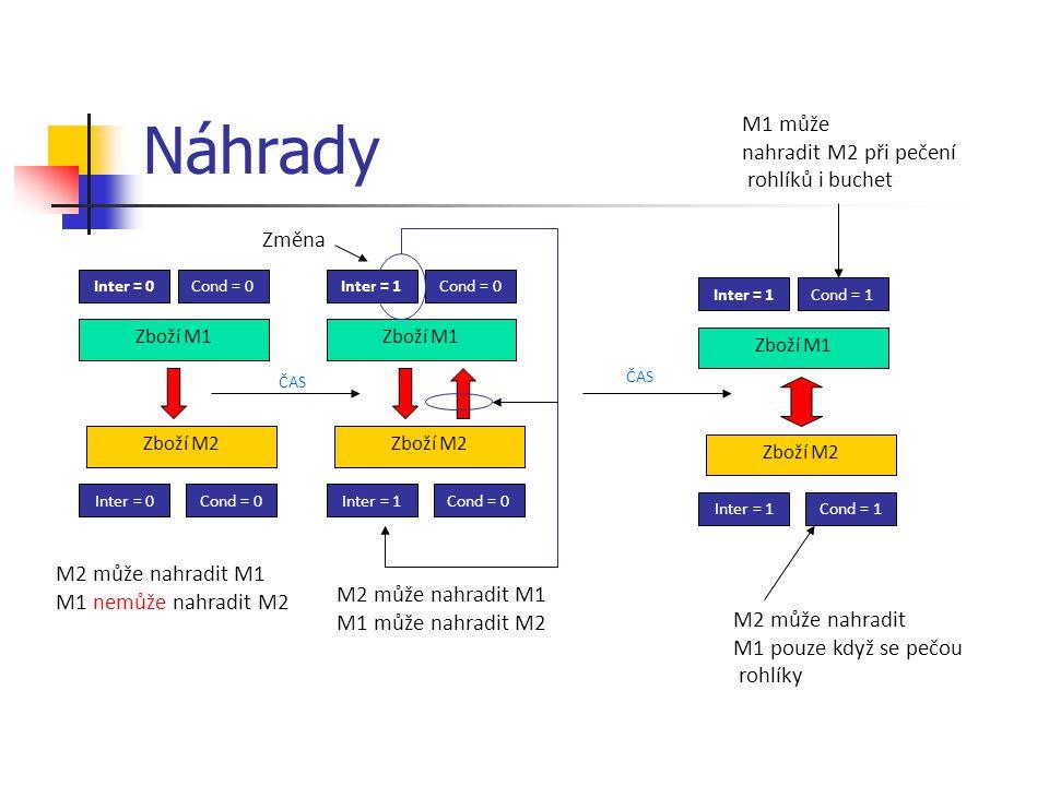 Náhrady Zboží M1 Inter = 0Cond = 0 Zboží M2 Inter = 0Cond = 0 M2 může nahradit M1 M1 nemůže nahradit M2 Zboží M1 Inter = 1Cond = 0 Zboží M2 Inter = 1Cond = 0 M2 může nahradit M1 M1 může nahradit M2 Změna Zboží M1 Inter = 1Cond = 1 Zboží M2 Inter = 1Cond = 1 ČAS M2 může nahradit M1 pouze když se pečou rohlíky M1 může nahradit M2 při pečení rohlíků i buchet