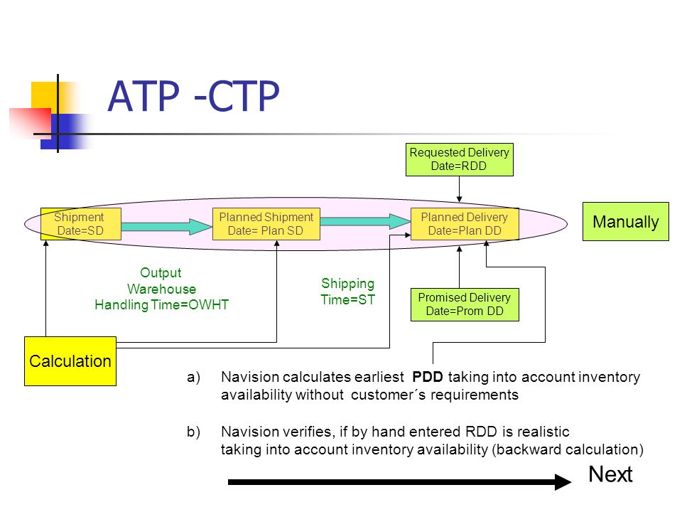 ATP -CTP Shipment Date=SD Planned Shipment Date= Plan SD Output Warehouse Handling Time=OWHT Shipping Time=ST Planned Delivery Date=Plan DD Requested