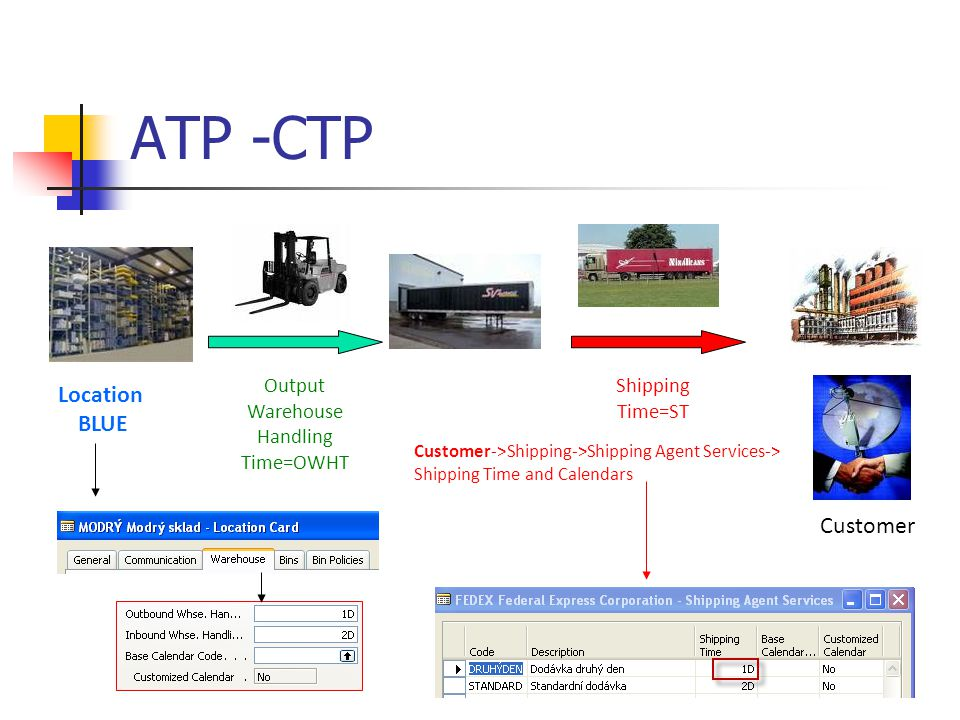 ATP -CTP Customer Output Warehouse Handling Time=OWHT Location BLUE Shipping Time=ST Customer->Shipping->Shipping Agent Services-> Shipping Time and Calendars