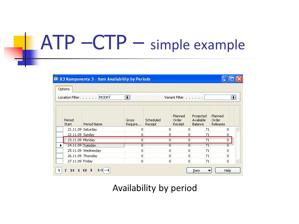 ATP –CTP – simple example Availability by period