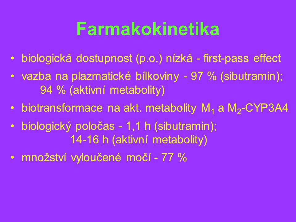 Farmakokinetika biologická dostupnost (p.o.) nízká - first-pass effect vazba na plazmatické bílkoviny - 97 % (sibutramin); 94 % (aktivní metabolity) biotransformace na akt.