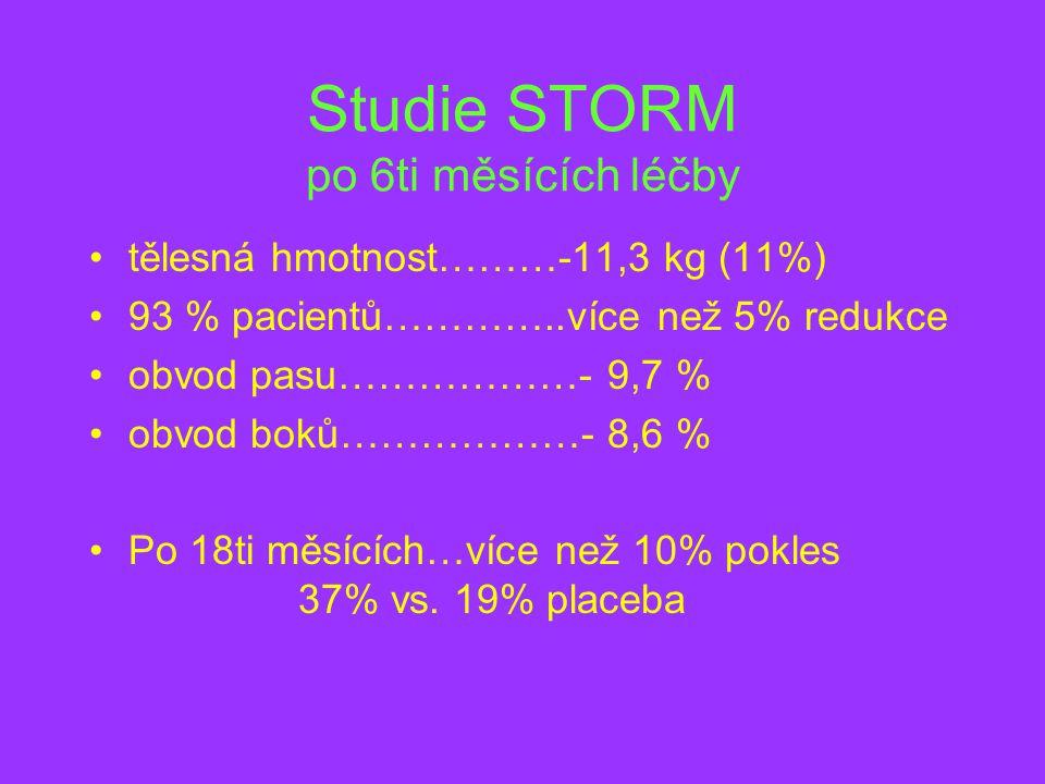 Studie STORM po 6ti měsících léčby tělesná hmotnost………-11,3 kg (11%) 93 % pacientů…………..více než 5% redukce obvod pasu………………- 9,7 % obvod boků………………- 8,6 % Po 18ti měsících…více než 10% pokles 37% vs.